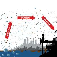 Microbial Connections Between Water Quality and Air Quality